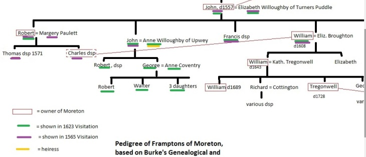 frampton-of-moreton-pedigree-a