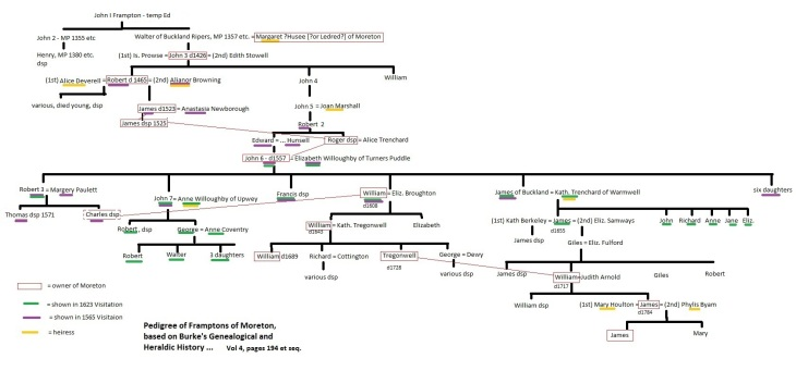 Frampton of Moreton pedigree